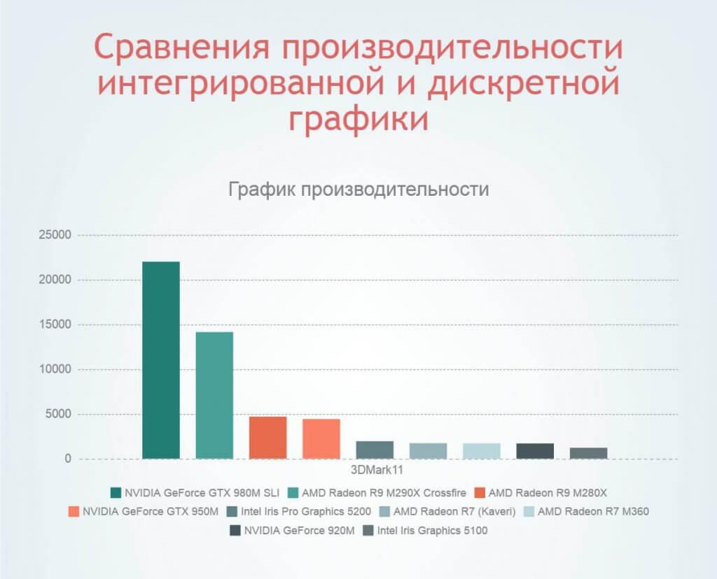 сравнение интегрированная графика